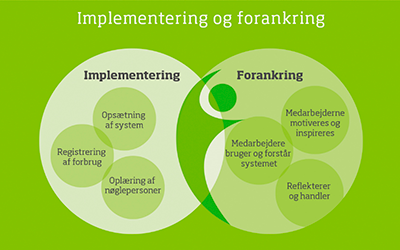 implementering forankring